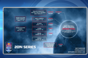 Red Bull Battle Grounds Infographic - Aug 2014